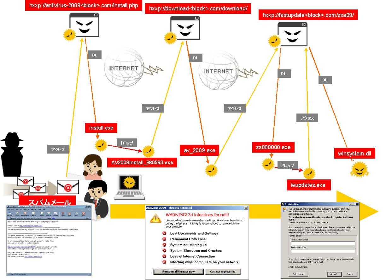 図1. スパムメールから偽セキュリティソフトが侵入するまで