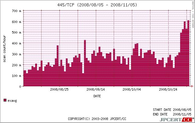 図3. TCP 445番ポート指定グラフ (2008/08/05-11/04):JPCERT/CC発表情報より引用