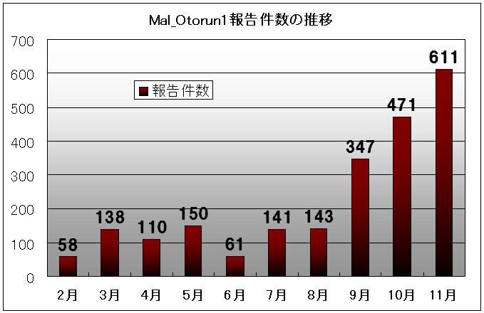 図1. 2008年度2月~11月におけるMal_Otorun1の報告数推移