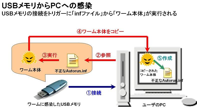 【1】USBドライブの危険性