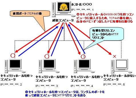 図2 「WORM_DOWNAD.A」による「Windows Server Service RPC」の脆弱性を衝いた侵入