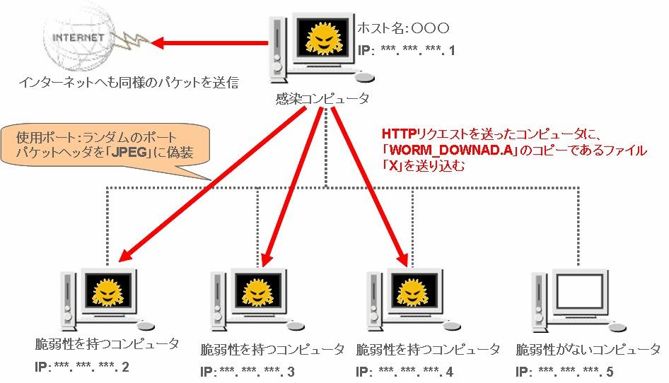 図3 シェルコード起動により感染対象コンピュータをHTTPサーバ変換