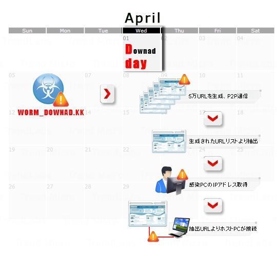 図1 2009年4月1日における「WORM_DOWNAD.KK」の発症フロー