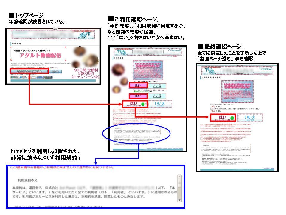 図1 複数の確認を行うワンクリック詐欺サイト