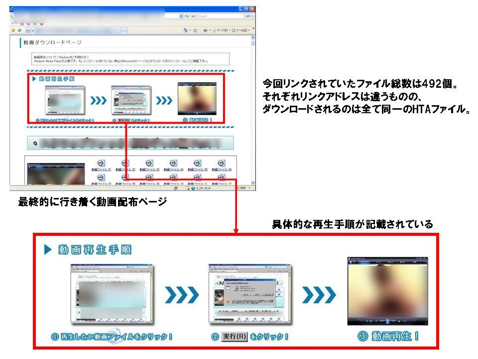 図2 具体的な実行手順が記された「動画配布ページ」
