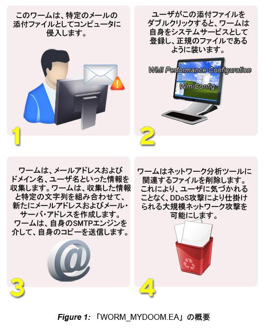 図1. 「WORM_MYDOOM.EA」の概要