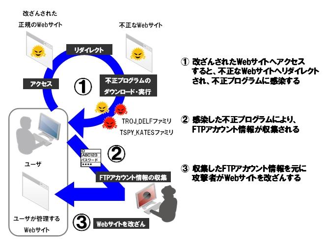 図1:ガンブラー感染の流れ