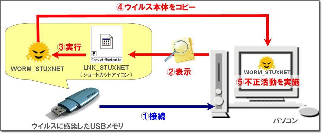 図1:USB経由の感染のイメージ