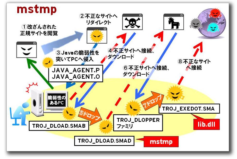 図1:攻撃の流れ