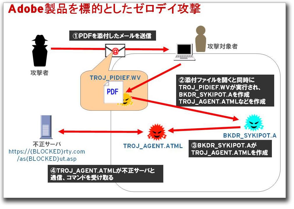 図2:攻撃の流れ