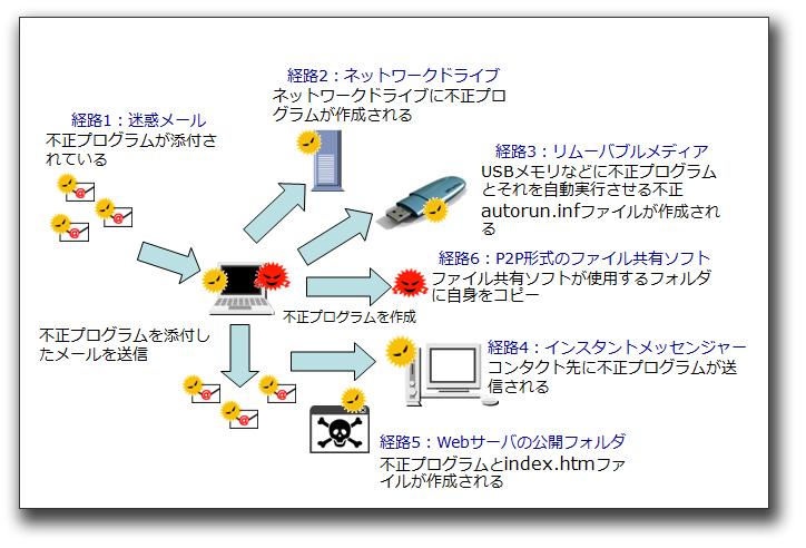 図6:「WORM_PROLACO」の活動