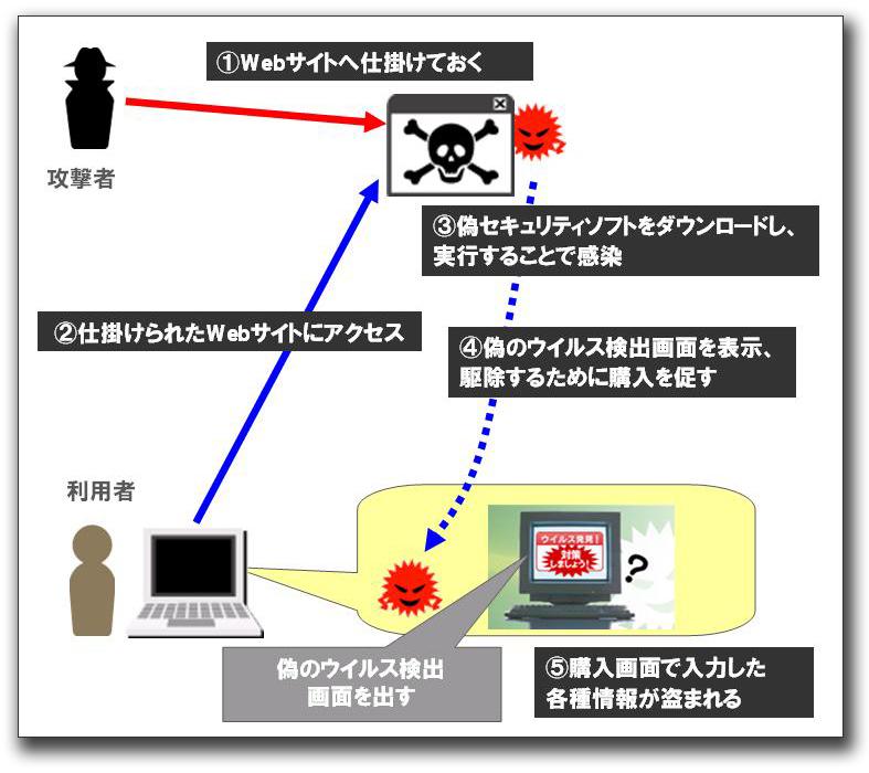 図9:感染の流れ