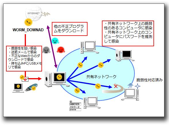 図2:「WORM_DOWNAD」の多様な感染経路