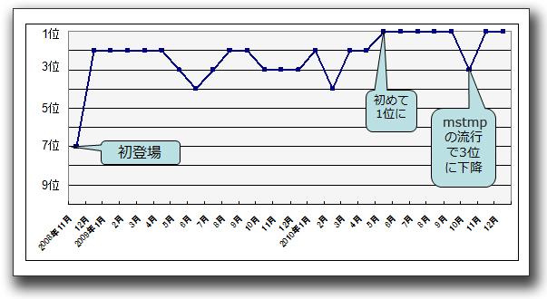 図1:「WORM_DOWNAD」の不正プログラム感染被害報告数ランキングの順位