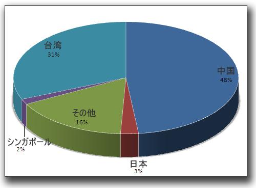 図:「Goriadu」の国および地域ごとの検出の内訳(収集期間:2010年9月1日~2011年1月21日)