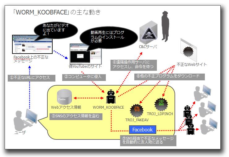 図4:攻撃のイメージ