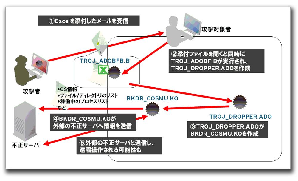 図:攻撃の概要