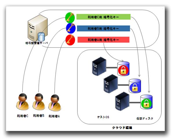 図2:クラウド環境における暗号化のイメージ