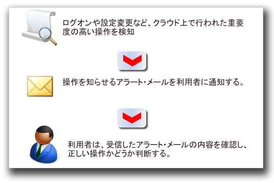 図3:ログ監視や変更検知機能を用いた検出例
