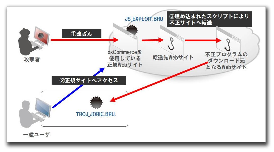 図:攻撃の流れ