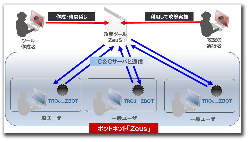図1:不正プログラム「ZBOT」、攻撃ツール「ZeuS」、ボットネット「Zeus」の関係