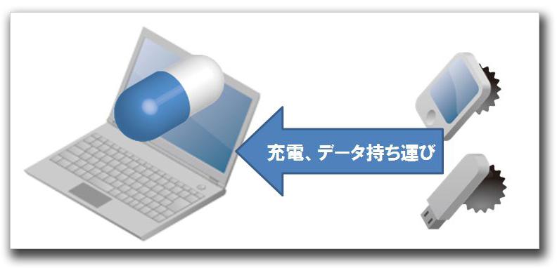 図2:社内PC接続時の感染イメージ