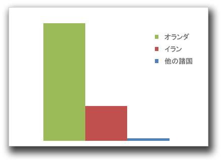 図1:2011年8月28日時点のドメイン「validation.diginotar.nl」へのリクエストの割合