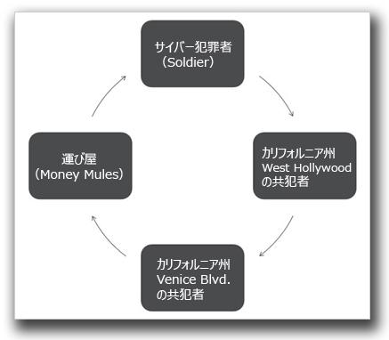 図1:今回の攻撃における資金洗浄プロセス