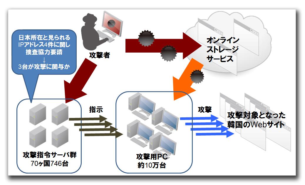 図1:韓国へのサイバー攻撃の流れ(警察庁発表資料などをもとに作成)