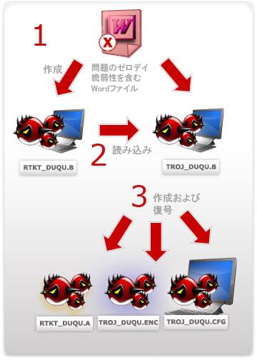 図2:「RTKT_DUQU.B」および「TROJ_DUQU.B」から始まる感染フロー