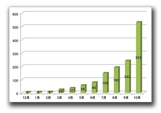 図2:Android端末に感染する不正プログラムを検出するパターンファイル数 2010年12月末~2011年10月末(累計)