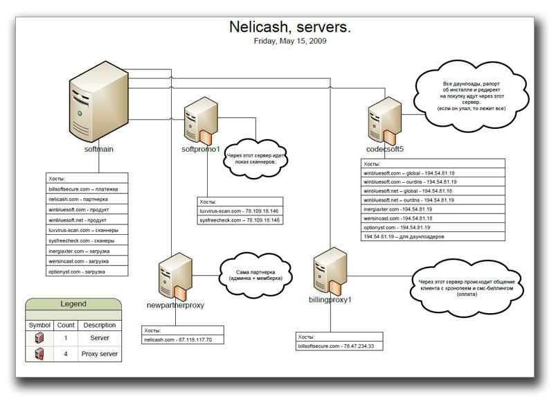 図5:2010年および2011年に新たな偽DNSサーバの展開に関する詳細計画書