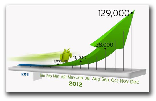 図:2012年Android端末を狙う不正プログラムの増加率予測