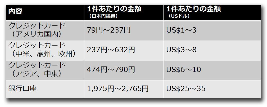 図1:クレジットカードおよび銀行口座の価格動向(1米ドル=79円で換算) ※参照データ:トレンドラボ