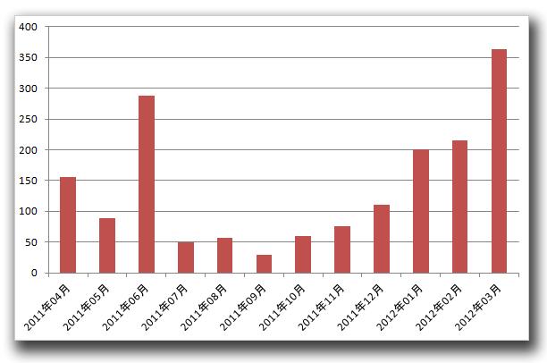 図1:トレンドマイクロへの偽セキュリティソフトの被害報告数