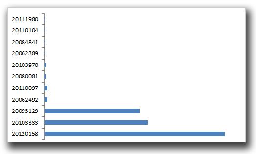 図2:2012年4月に最も悪用された脆弱性