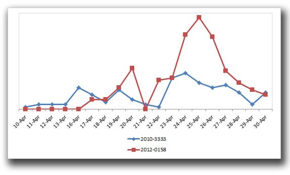 図3:脆弱性「CVE-2010-3333」および「CVE-2012-0158」の数