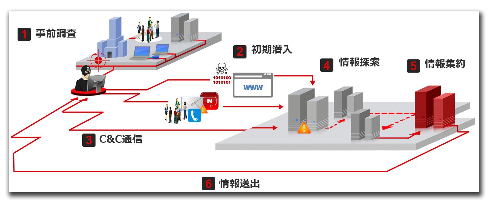 図:持続的標的型攻撃の攻撃の流れ