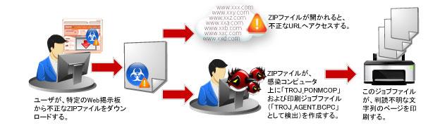 図4:感染経路(1):不正な ZIP ファイル border=