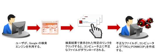 図5:感染経路(2):Google の検索結果で表示された特定のリンク border=