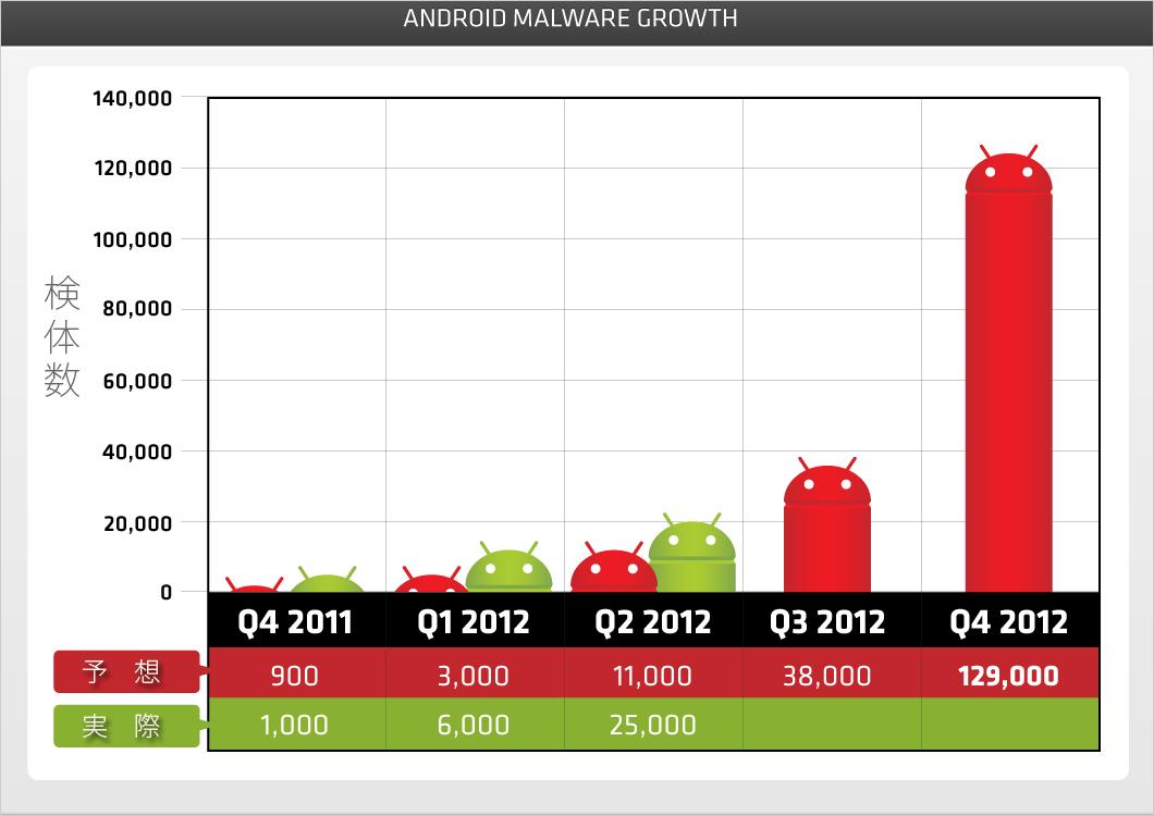 図1:Android端末を狙う不正プログラム数の予想値(赤)と実際の数値(緑)を比較
