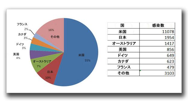 図5:「PTCH_ZACESS」および「PTCH64_ZACCESS」の国別の感染数