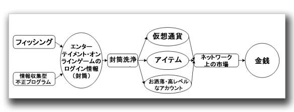 図1:仮想資産におけるバリューチェーン