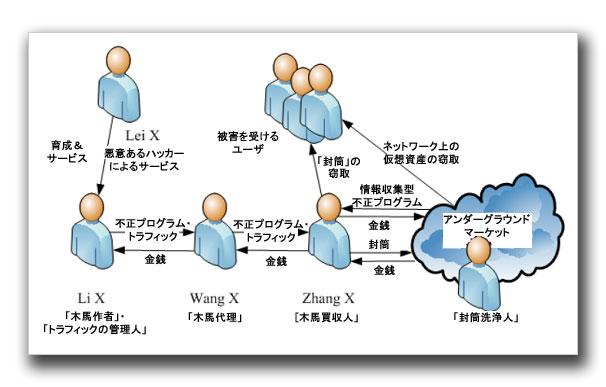 図2:関係者たちの相関図