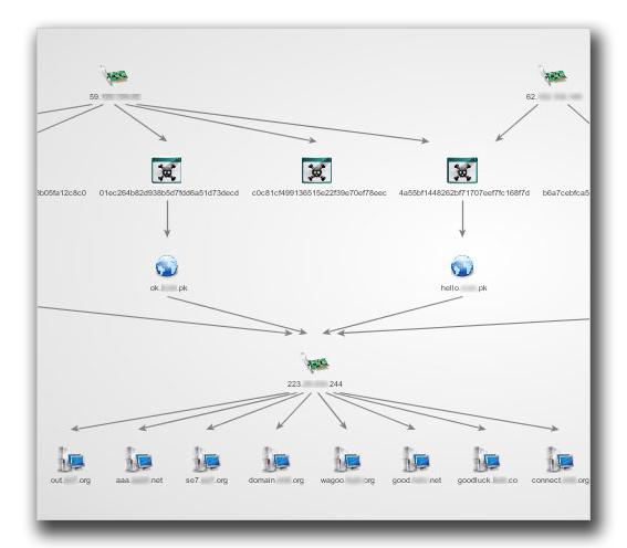 図2:PoisonIvy の不正プログラムが組み込まれているサーバおよびC&Cサーバの関連図