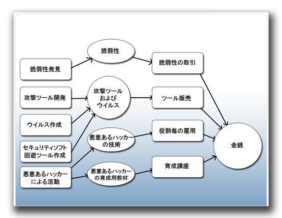 図1:バリューチェーン