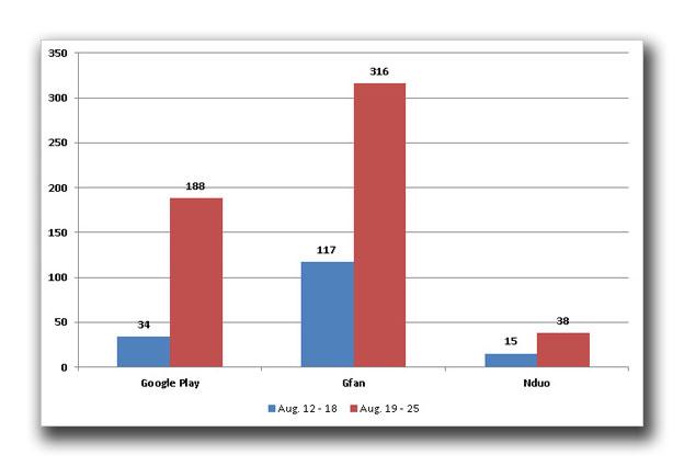 図2:アドウェアとして検出される固有の不正なアプリの数(2012年8月12~25日)
