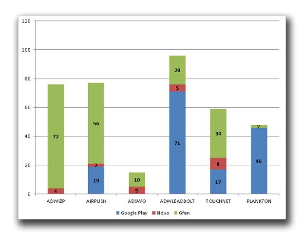 図3:数多く確認された不正なアプリ(2012年8月19~25日)