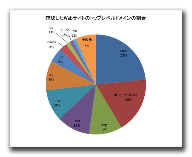 図1:確認したWebサイトのトップレベルドメインの割合