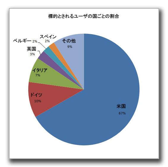 図3:標的とされるユーザの国ごとの割合
